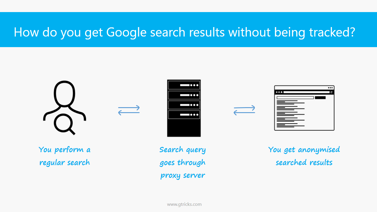 How anonymised search works
