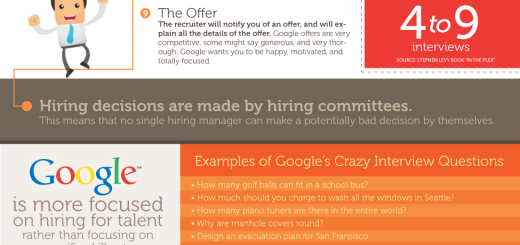 google job process