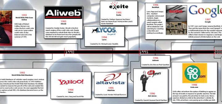 All Search Engines History Timeline